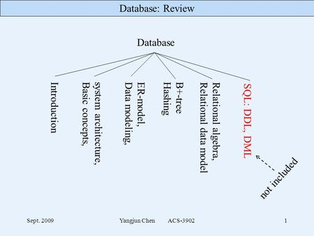 Database: Review Sept. 2009Yangjun Chen ACS-39021 Database Introduction system architecture, Basic concepts, ER-model, Data modeling, B+-tree Hashing Relational.