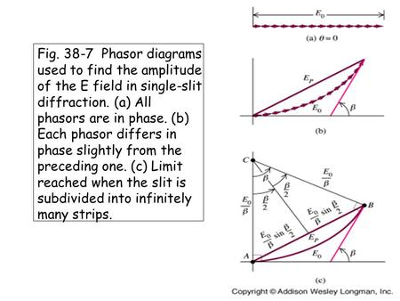 Fig. 38-7 Phasor diagrams used to find the amplitude of the E field in single-slit diffraction. (a) All phasors are in phase. (b) Each phasor differs in.