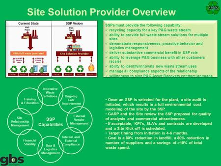 Site Solution Provider Overview SSPs must provide the following capability: recycling capacity for a key P&G waste stream ability to provide full waste.