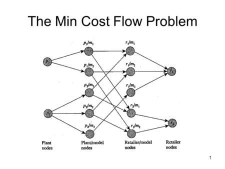 1 The Min Cost Flow Problem. 2 Flow Networks with Costs Flow networks with costs are the problem instances of the min cost flow problem. A flow network.