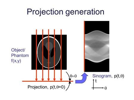 Projection generation Object/ Phantom f(x,y) Sinogram, p(t,  ) t  Projection, p(t,  =0) 