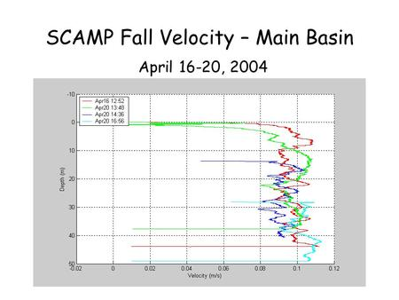 SCAMP Fall Velocity – Main Basin April 16-20, 2004.