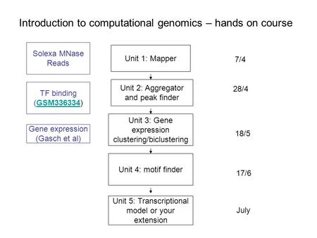 Introduction to computational genomics – hands on course Gene expression (Gasch et al) Unit 1: Mapper Unit 2: Aggregator and peak finder Solexa MNase Reads.