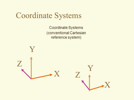 Coordinate Systems X Y Z (conventional Cartesian reference system) X Y Z.