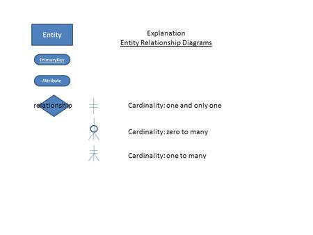 Entity PrimaryKey Attribute relationship Cardinality: zero to many Cardinality: one and only one Cardinality: one to many Explanation Entity Relationship.