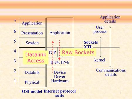 1 Application Presentation Session Transport Network Datalink Physical OSI model 7 6 5 4 3 2 1 Application IPv4, IPv6 Device Driver Hardware TCPUDP Internet.