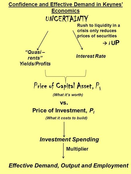 "UNCERTAINTY ""Quasi – rents"" Yields/Profits Interest Rate Price of Capital Asset, P k vs. Price of Investment, P I Investment Spending Effective Demand,"