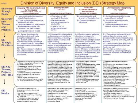 Division of Diversity, Equity and Inclusion (DEI) Strategy Map October 2009 01/04/11 University Strategic Goals Ensuring Student Success (Access, Recruitment.