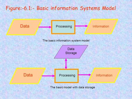 Data ProcessingInformation The basic information system model Data ProcessingInformation Data Storage The basic model with data storage Figure:-6.1:- Basic.