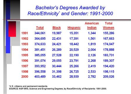 Bachelor's Degrees Awarded by Race/Ethnicity * and Gender: 1991-2000 *U.S. citizens and permanent residents. SOURCE: NSF/SRS, Science and Engineering Degrees,