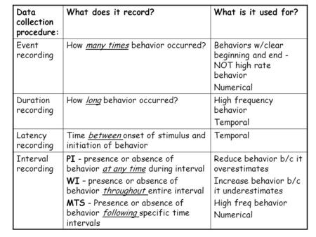 Data collection procedure: What does it record?What is it used for? Event recording How many times behavior occurred?Behaviors w/clear beginning and end.