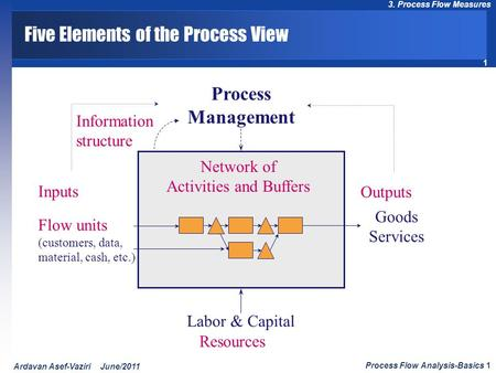 1 3. Process Flow Measures Process Flow Analysis-Basics 1 Ardavan Asef-Vaziri June/2011 Five Elements of the Process View Inputs Outputs Goods Services.
