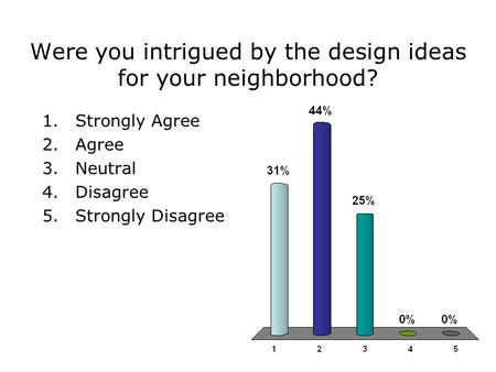 Were you intrigued by the design ideas for your neighborhood? 1.Strongly Agree 2.Agree 3.Neutral 4.Disagree 5.Strongly Disagree.