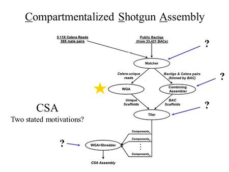 Compartmentalized Shotgun Assembly ? ? ? CSA Two stated motivations? ?