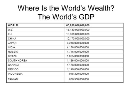 Where Is the World's Wealth? The World's GDP WORLD65,950,000,000,000 U.S.13,130,000,000,000 EU13,060,000,000,000 CHINA10,170,000,000,000 JAPAN 4,218,000,000,000.