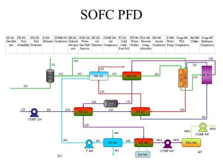 SOFC PFD. Fuel Preparation Desulfurizer (DS-101) 2 ppm H 2 S in natural gas feed H 2 S removed in DS-101 with disposable carbon filters 10% of CH 4 fed.