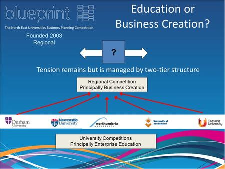 Education or Business Creation? Tension remains but is managed by two-tier structure ? Regional Competition Principally Business Creation University Competitions.