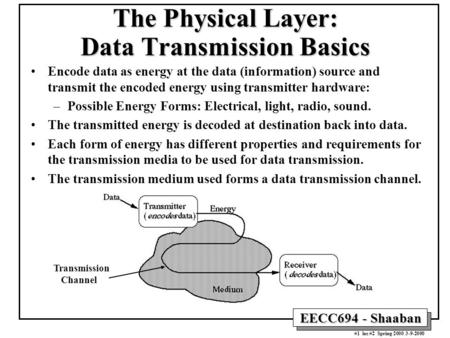 The Physical Layer: Data Transmission Basics