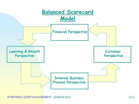 STRATEGIC COST MANAGEMENT - SPRING 2011 12-1 Balanced Scorecard Model Financial Perspective Customer Perspective Internal Business Process Perspective.
