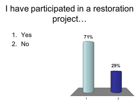 I have participated in a restoration project… 1.Yes 2.No.