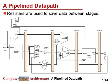Computer Architecture - A Pipelined Datapath A Pipelined Datapath  Resisters are used to save data between stages. 1/14.