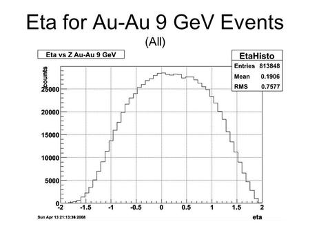 Eta for Au-Au 9 GeV Events (All). Eta for Au-Au 9 GeV Events.