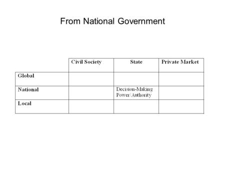 From National Government. To Transnationalized Governance.