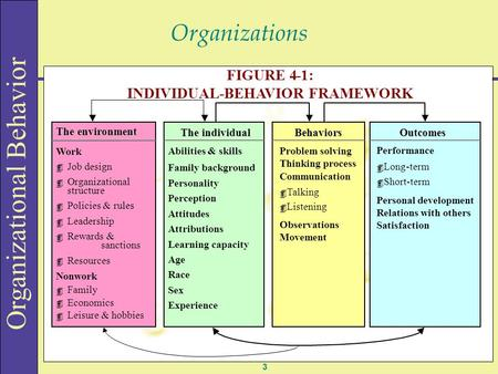 Organizational Behavior Organizations 3 FIGURE 4-1: INDIVIDUAL-BEHAVIOR FRAMEWORK Work 4 Job design 4 Organizational structure 4 Policies & rules 4 Leadership.