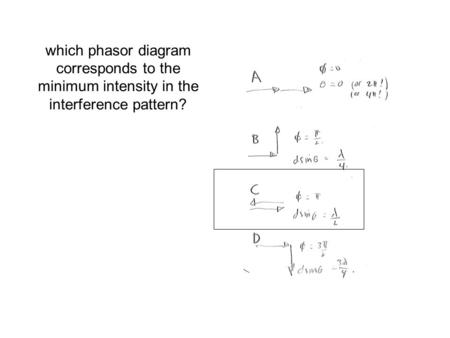 Which phasor diagram corresponds to the minimum intensity in the interference pattern?