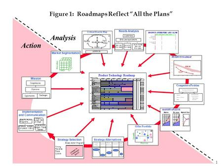"1 Figure 1: Roadmaps Reflect ""All the Plans"" Action Analysis Strategy Alternatives Value Prop Channel Pro- duct Bus. Practice Segment Strategy Selection."