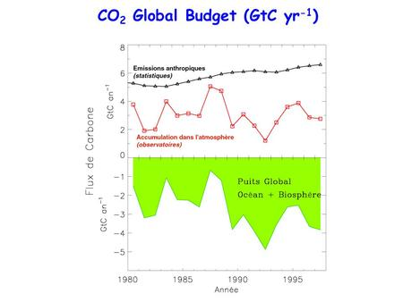 SOURCES PUITS CO 2 Global Budget (GtC yr -1 ) (1 GtC = 10 15 gC)