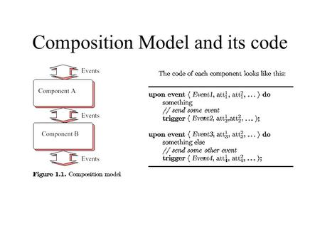 Composition Model and its code. bound:=bound+1.