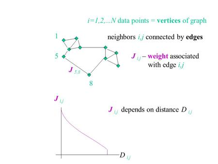 I=1,2,...N data points = vertices of graph neighbors i,j connected by edges 5 1 8 J i,j – weight associated with edge i,j J 5,8 J i,j depends on distance.
