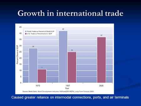 Growth in international trade Caused greater reliance on intermodal connections, ports, and air terminals.