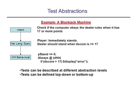 Test Abstractions Intent Nat. Lang. Spec. HW Behavioral Tests can be described at different abstraction levels Tests can be defined top-down or bottom-up.