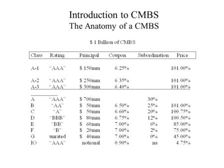 Introduction to CMBS The Anatomy of a CMBS. Introduction to CMBS Rating CMBSs.