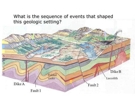 Dike A Fault 1 Fault 2 Dike B What is the sequence of events that shaped this geologic setting?
