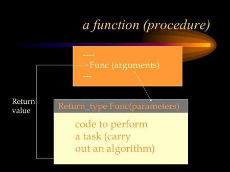 A function (procedure) code to perform a task (carry out an algorithm) Return_type Func(parameters) ---- Func (arguments) --- Return value.