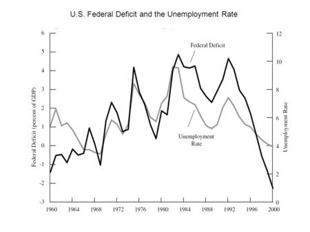 U.S. Federal Deficit and the Unemployment Rate. U.S. Federal Deficit and the Real Interest Rate, 1980-1991.