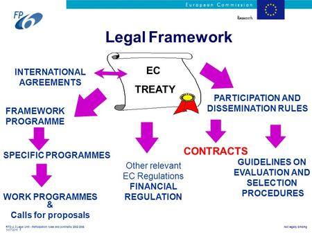 RTD-A.3 Legal Unit - Participation rules and contracts 2002-2006 14/07/2015 1 Not legally binding Legal Framework EC TREATY FRAMEWORK PROGRAMME SPECIFIC.