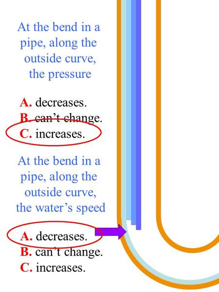At the bend in a pipe, along the outside curve, the pressure A. decreases. B. can't change. C. increases. At the bend in a pipe, along the outside curve,