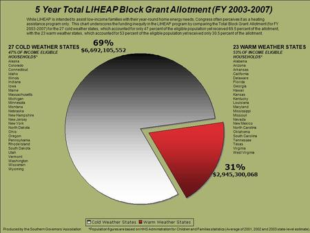 5 Year Total LIHEAP Block Grant Allotment (FY 2003-2007) While LIHEAP is intended to assist low-income families with their year-round home energy needs,