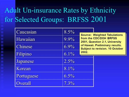 Adult Un-insurance Rates by Ethnicity for Selected Groups: BRFSS 2001Caucasian8.5%Hawaiian9.9% Chinese6.9% Filipino6.1% Japanese2.5% Korean8.1% Portuguese6.5%