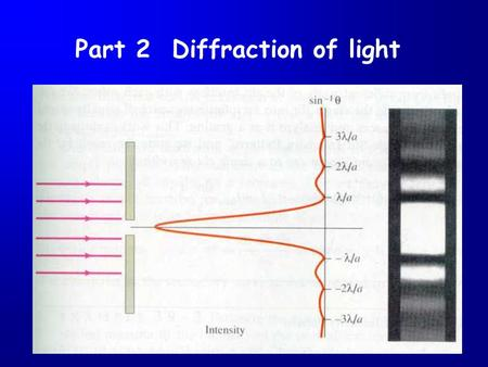 Part 2 Diffraction of light. Diffraction phenomena of light.