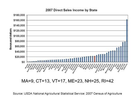 MA=9, CT=13, VT=17, ME=23, NH=25, RI=42 Source: USDA National Agricultural Statistical Service: 2007 Census of Agriculture.