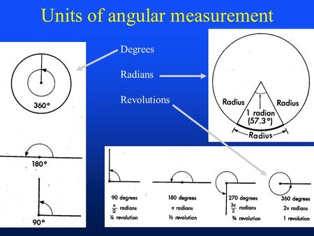 Units of angular measurement Degrees Radians Revolutions.