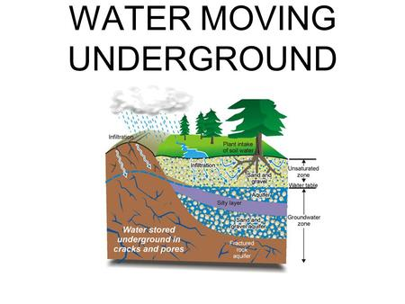 WATER MOVING UNDERGROUND. Fresh Water More than 97% of the Earth's water is salt water Less than 3% is fresh water, and of this, more than 2/3 is frozen.