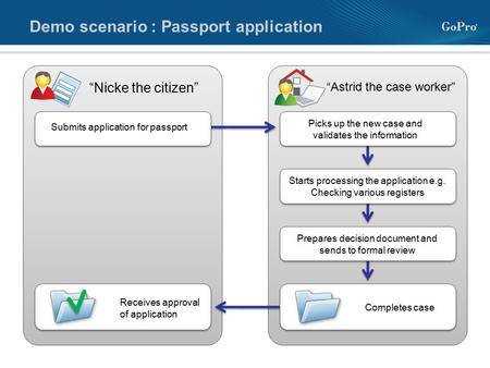 "Demo scenario : Passport application Submits application for passport ""Nicke the citizen"" ""Astrid the case worker"" Picks up the new case and validates."