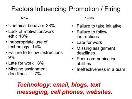 Factors Influencing Promotion / Firing Unethical behavior 28% Lack of motivation/work ethic 18% Inappropriate use of technology 14% Failure to follow instructions.