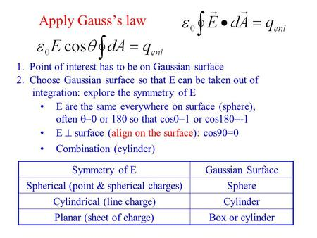Apply Gauss's law 2. Choose Gaussian surface so that E can be taken out of integration: explore the symmetry of E Symmetry of EGaussian Surface Spherical.